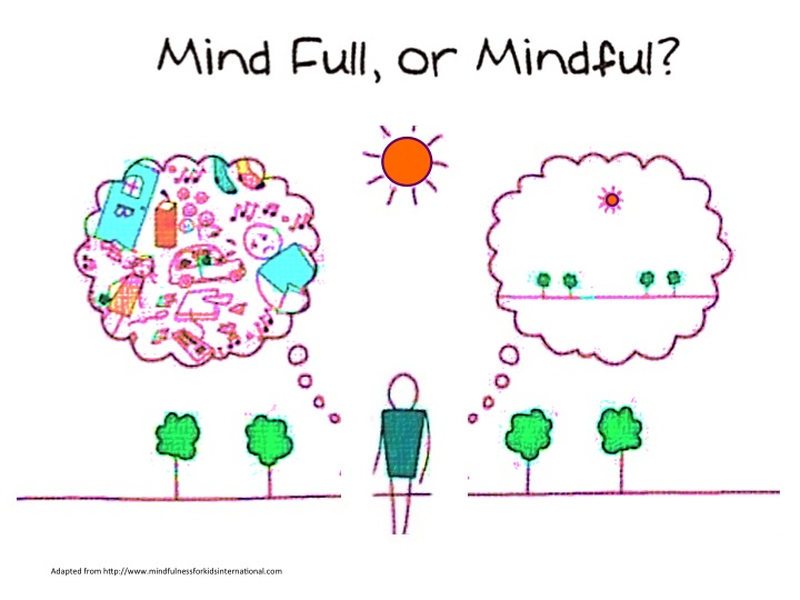 Mind Full or Mindful picture denotes a man with two thought bubbles.  One is full of mental clutter, the other is only occupied by the trees and sunshine that he sees as he walks.